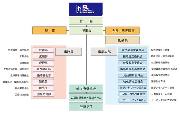 日本スピードボール協会 Japan ...